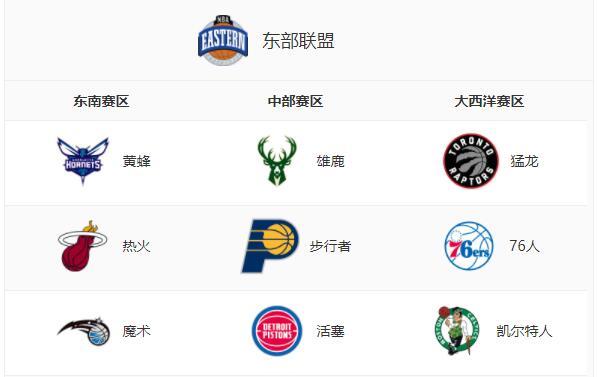 NBA東部球隊排名